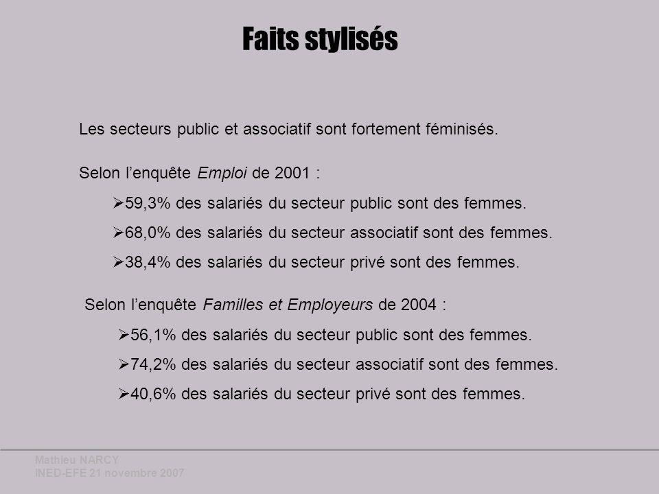Mathieu NARCY INED-EFE 21 novembre 2007 Problématique Comment expliquer la sur-représentation des femmes au sein des secteurs public et associatif par rapport au secteur privé .