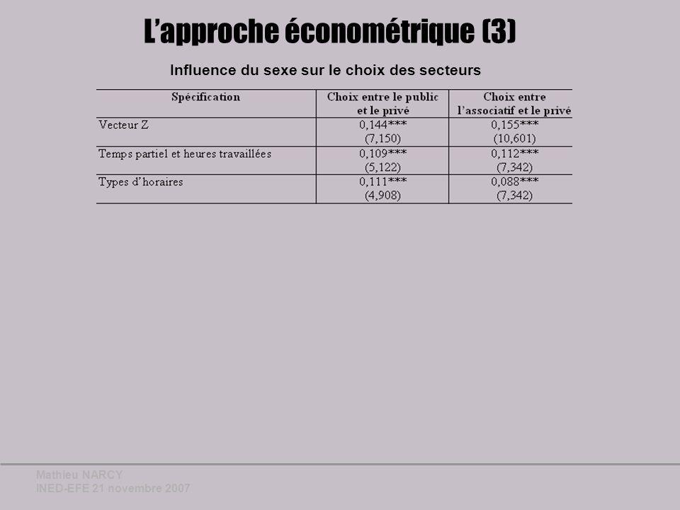 Mathieu NARCY INED-EFE 21 novembre 2007 Lapproche économétrique (3) Influence du sexe sur le choix des secteurs