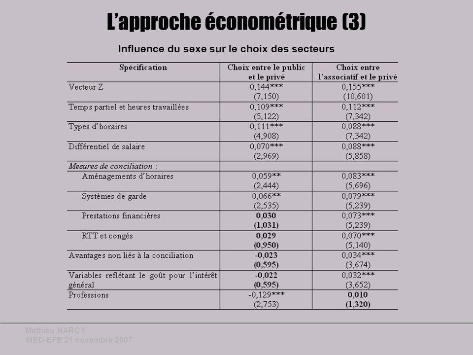 Mathieu NARCY INED-EFE 21 novembre 2007 Influence du sexe sur le choix des secteurs Lapproche économétrique (3)