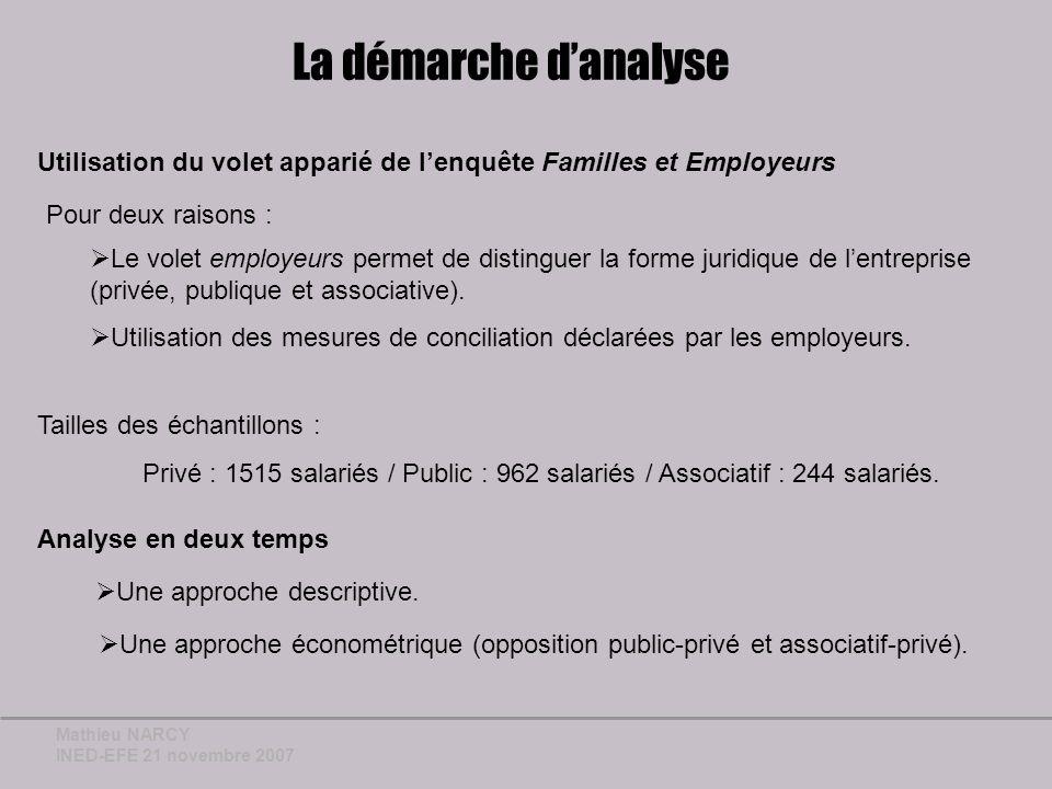 Mathieu NARCY INED-EFE 21 novembre 2007 Lapproche descriptive (1) A.