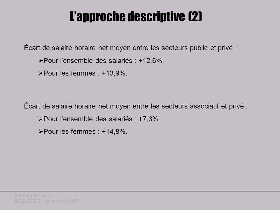 Mathieu NARCY INED-EFE 21 novembre 2007 Lapproche descriptive (2) Écart de salaire horaire net moyen entre les secteurs public et privé : Pour lensemble des salariés : +12,6%.