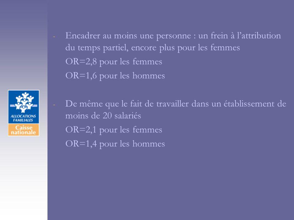 - Encadrer au moins une personne : un frein à lattribution du temps partiel, encore plus pour les femmes OR=2,8 pour les femmes OR=1,6 pour les hommes