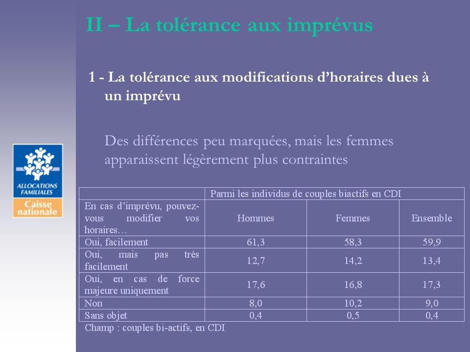 II – La tolérance aux imprévus 1 - La tolérance aux modifications dhoraires dues à un imprévu Des différences peu marquées, mais les femmes apparaissent légèrement plus contraintes