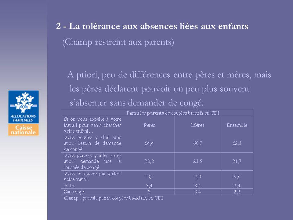 2 - La tolérance aux absences liées aux enfants (Champ restreint aux parents) A priori, peu de différences entre pères et mères, mais les pères déclarent pouvoir un peu plus souvent sabsenter sans demander de congé.