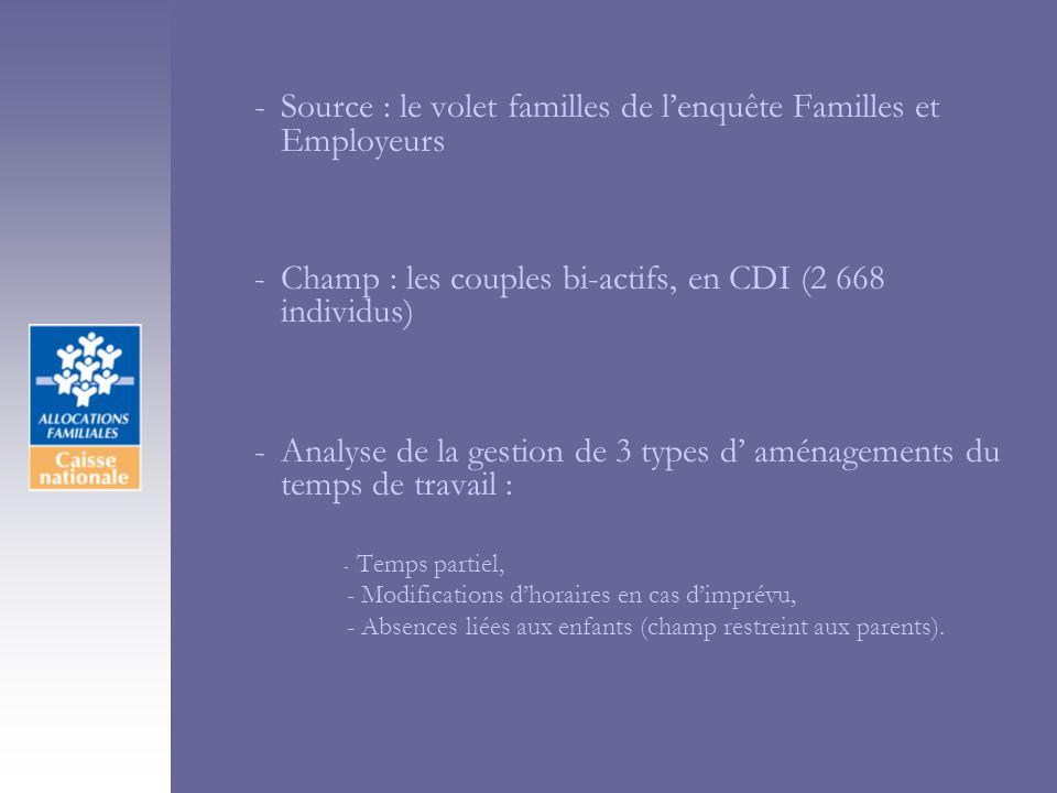 -Source : le volet familles de lenquête Familles et Employeurs -Champ : les couples bi-actifs, en CDI (2 668 individus) -Analyse de la gestion de 3 ty