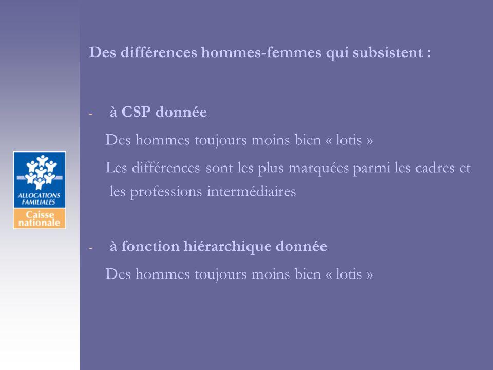 Des différences hommes-femmes qui subsistent : - à CSP donnée Des hommes toujours moins bien « lotis » Les différences sont les plus marquées parmi les cadres et les professions intermédiaires - à fonction hiérarchique donnée Des hommes toujours moins bien « lotis »