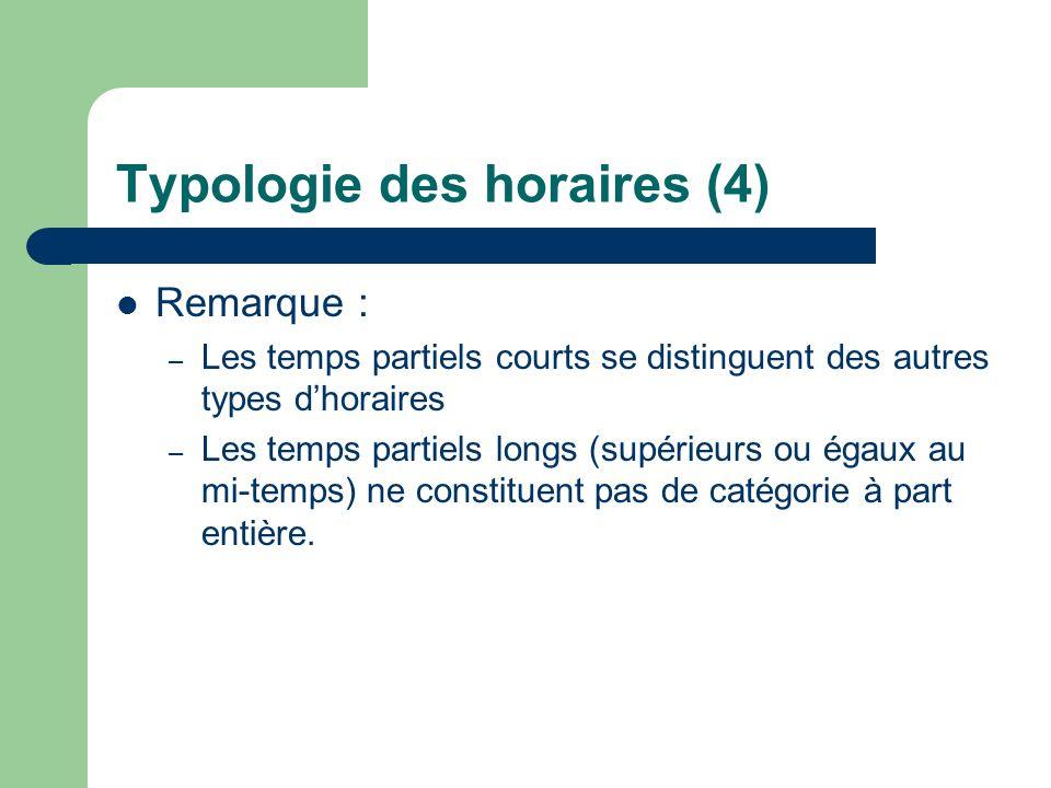 Typologie des horaires (4) Remarque : – Les temps partiels courts se distinguent des autres types dhoraires – Les temps partiels longs (supérieurs ou égaux au mi-temps) ne constituent pas de catégorie à part entière.