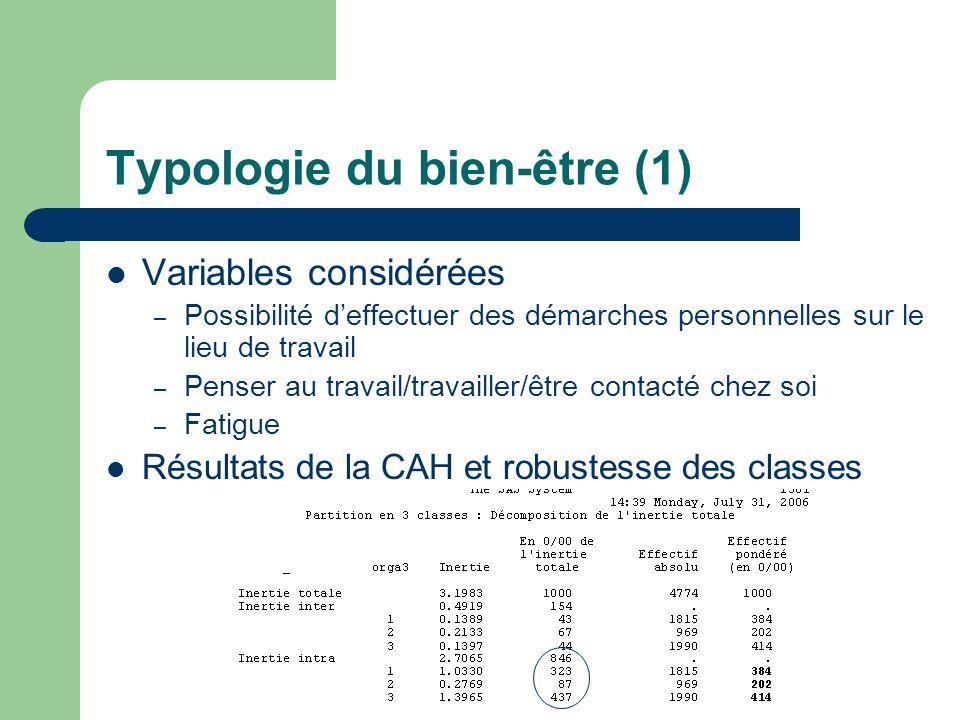 Typologie du bien-être (1) Variables considérées – Possibilité deffectuer des démarches personnelles sur le lieu de travail – Penser au travail/travailler/être contacté chez soi – Fatigue Résultats de la CAH et robustesse des classes