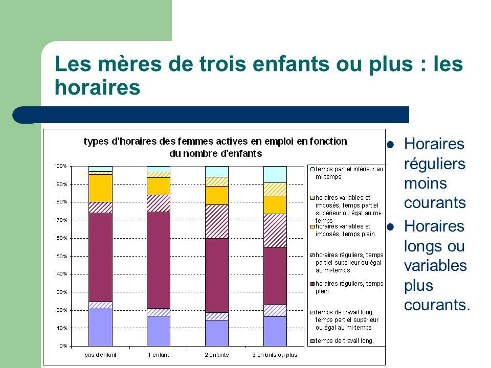 Les mères de trois enfants ou plus : les horaires Horaires réguliers moins courants Horaires longs ou variables plus courants.