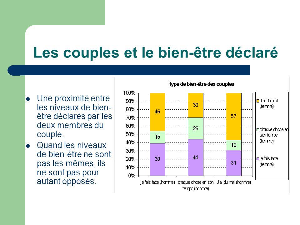 Les couples et le bien-être déclaré Une proximité entre les niveaux de bien- être déclarés par les deux membres du couple.