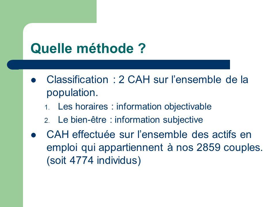 Quelle méthode .Classification : 2 CAH sur lensemble de la population.