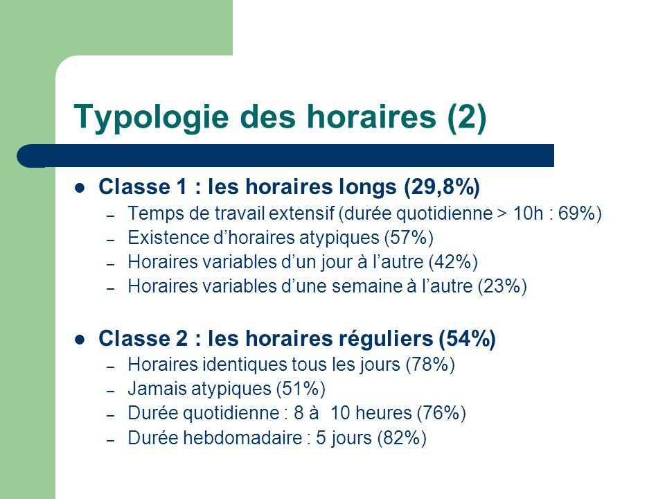 Typologie des horaires (2) Classe 1 : les horaires longs (29,8%) – Temps de travail extensif (durée quotidienne > 10h : 69%) – Existence dhoraires atypiques (57%) – Horaires variables dun jour à lautre (42%) – Horaires variables dune semaine à lautre (23%) Classe 2 : les horaires réguliers (54%) – Horaires identiques tous les jours (78%) – Jamais atypiques (51%) – Durée quotidienne : 8 à 10 heures (76%) – Durée hebdomadaire : 5 jours (82%)