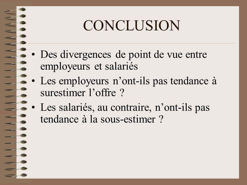 CONCLUSION Des divergences de point de vue entre employeurs et salariés Les employeurs nont-ils pas tendance à surestimer loffre ? Les salariés, au co