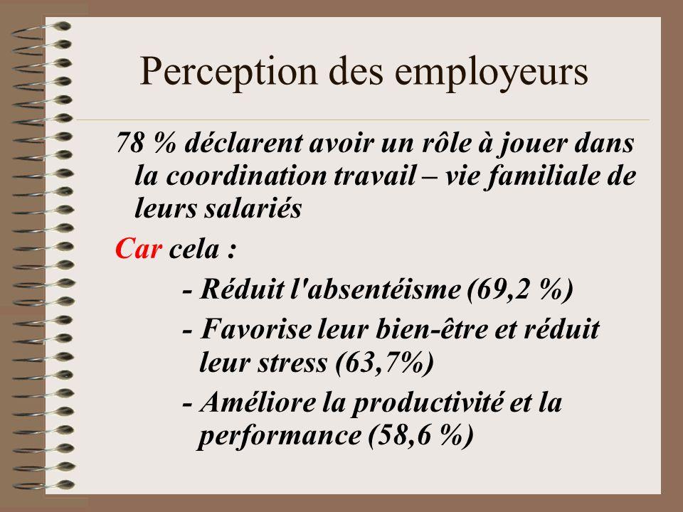 Perception des employeurs 78 % déclarent avoir un rôle à jouer dans la coordination travail – vie familiale de leurs salariés Car cela : - Réduit l'ab