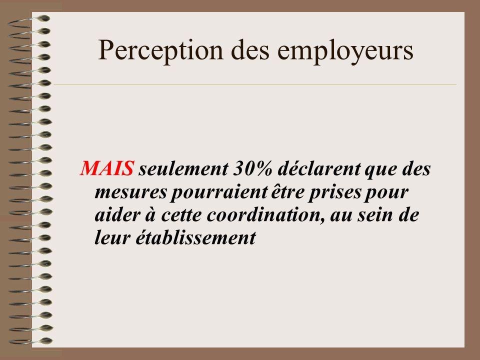 Perception des employeurs MAIS seulement 30% déclarent que des mesures pourraient être prises pour aider à cette coordination, au sein de leur établis