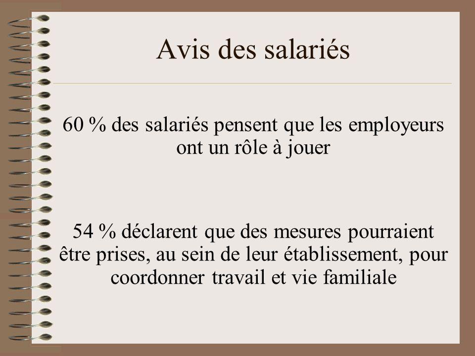 Avis des salariés 60 % des salariés pensent que les employeurs ont un rôle à jouer 54 % déclarent que des mesures pourraient être prises, au sein de l