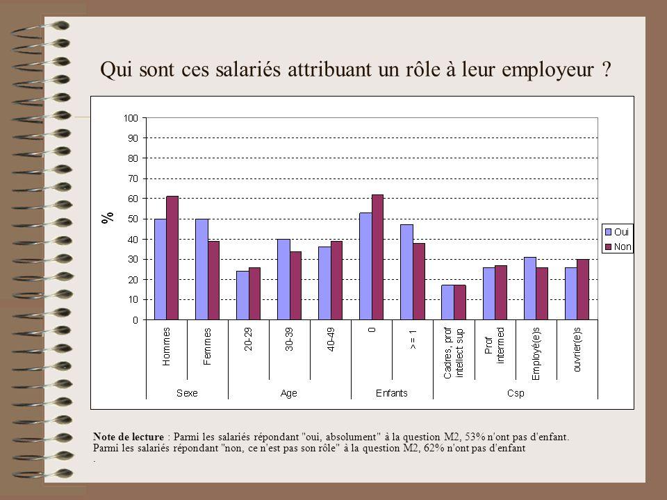 Qui sont ces salariés attribuant un rôle à leur employeur ? Note de lecture : Parmi les salariés répondant