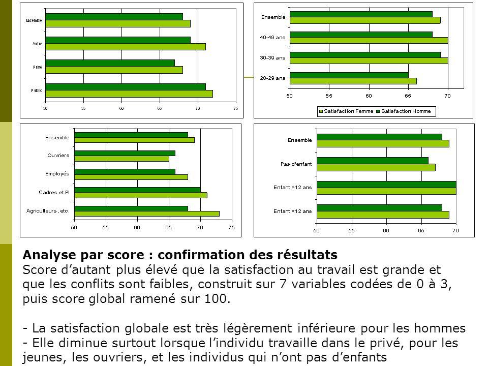 Analyse par score : confirmation des résultats Score dautant plus élevé que la satisfaction au travail est grande et que les conflits sont faibles, construit sur 7 variables codées de 0 à 3, puis score global ramené sur 100.