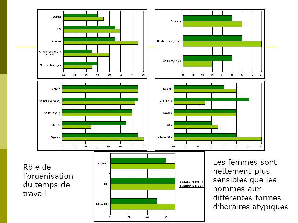 Rôle de lorganisation du temps de travail Les femmes sont nettement plus sensibles que les hommes aux différentes formes dhoraires atypiques