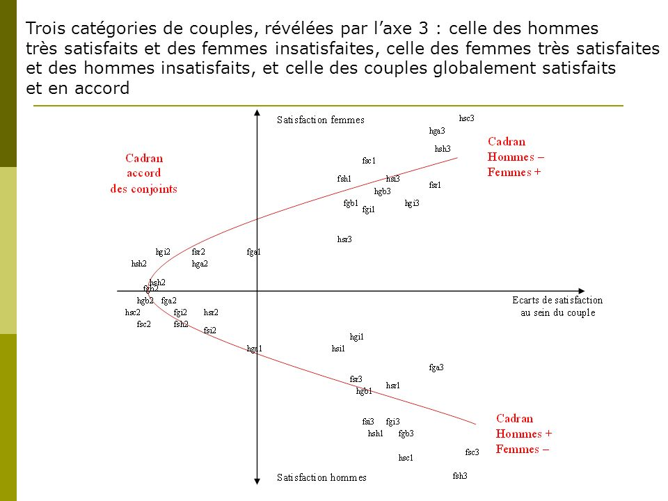 Trois catégories de couples, révélées par laxe 3 : celle des hommes très satisfaits et des femmes insatisfaites, celle des femmes très satisfaites et des hommes insatisfaits, et celle des couples globalement satisfaits et en accord