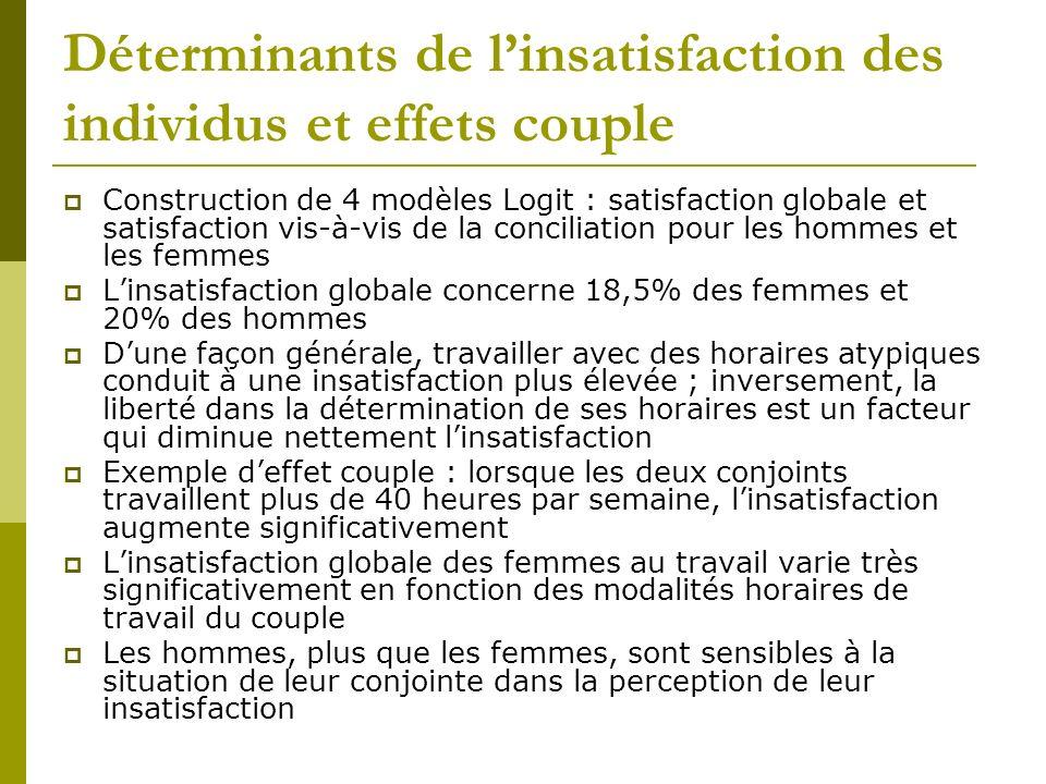 Déterminants de linsatisfaction des individus et effets couple Construction de 4 modèles Logit : satisfaction globale et satisfaction vis-à-vis de la