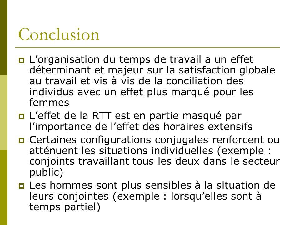 Conclusion Lorganisation du temps de travail a un effet déterminant et majeur sur la satisfaction globale au travail et vis à vis de la conciliation d