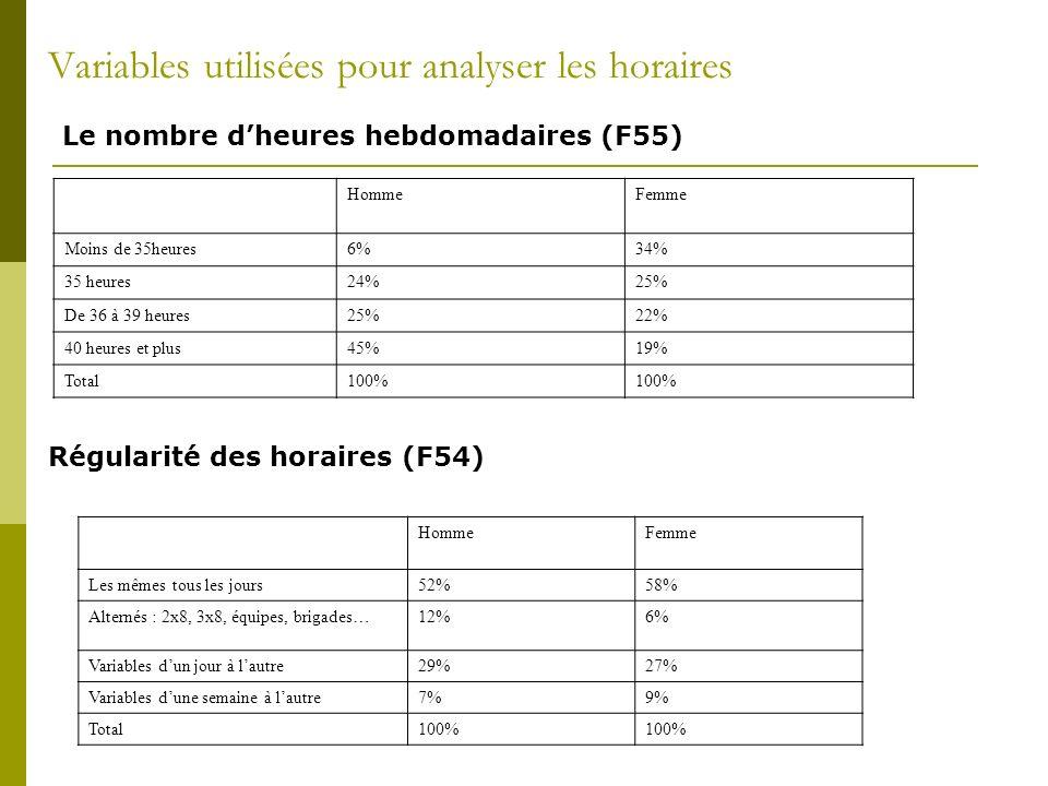 Variables utilisées pour analyser les horaires HommeFemme Moins de 35heures6%34% 35 heures24%25% De 36 à 39 heures25%22% 40 heures et plus45%19% Total100% Le nombre dheures hebdomadaires (F55) Régularité des horaires (F54) HommeFemme Les mêmes tous les jours52%58% Alternés : 2x8, 3x8, équipes, brigades…12%6% Variables dun jour à lautre29%27% Variables dune semaine à lautre7%9% Total100%
