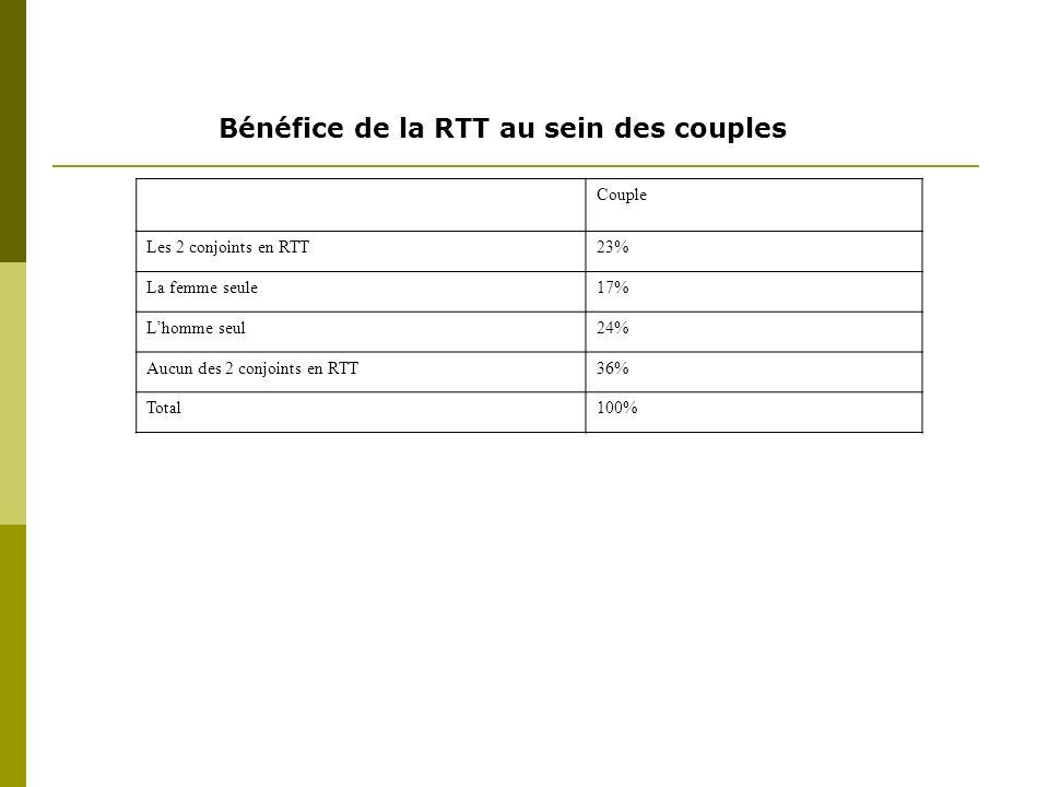 Couple Les 2 conjoints en RTT23% La femme seule17% Lhomme seul24% Aucun des 2 conjoints en RTT36% Total100% Bénéfice de la RTT au sein des couples