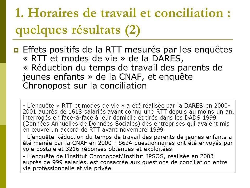 1. Horaires de travail et conciliation : quelques résultats (2) Effets positifs de la RTT mesurés par les enquêtes « RTT et modes de vie » de la DARES