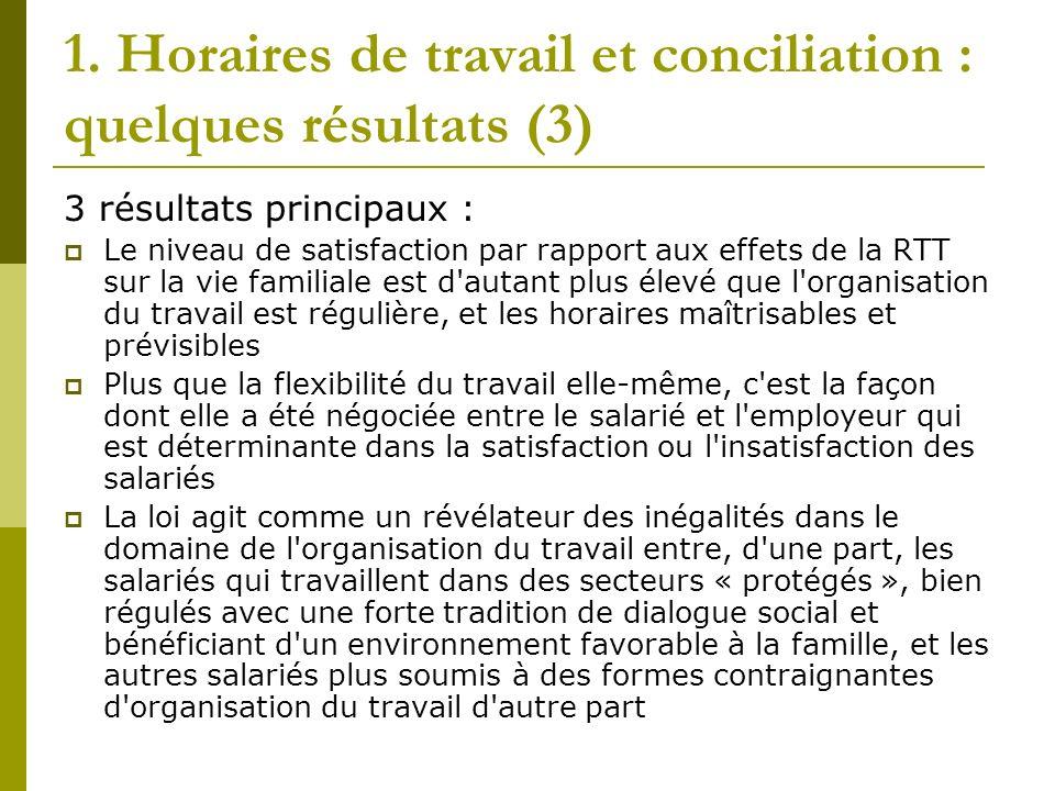 1. Horaires de travail et conciliation : quelques résultats (3) 3 résultats principaux : Le niveau de satisfaction par rapport aux effets de la RTT su