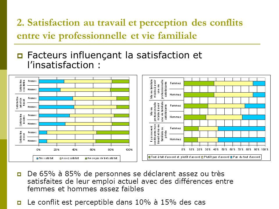 2. Satisfaction au travail et perception des conflits entre vie professionnelle et vie familiale Facteurs influençant la satisfaction et linsatisfacti