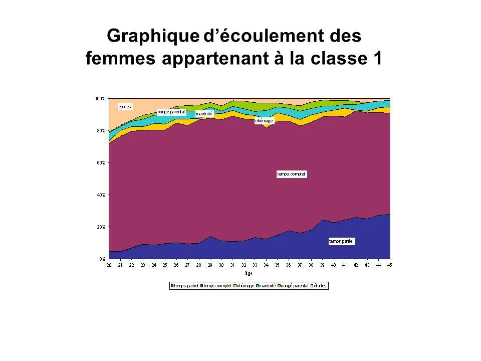 Graphique découlement des femmes appartenant à la classe 1
