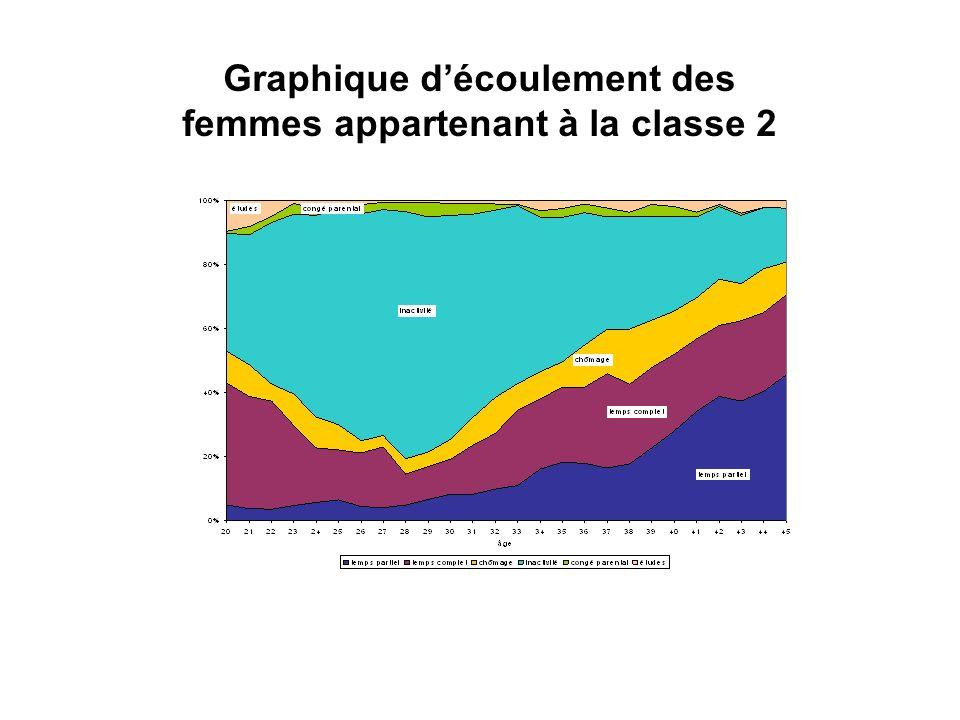 Graphique découlement des femmes appartenant à la classe 2