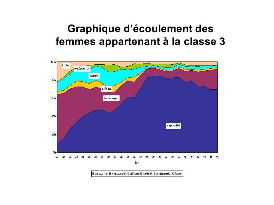 Graphique découlement des femmes appartenant à la classe 3