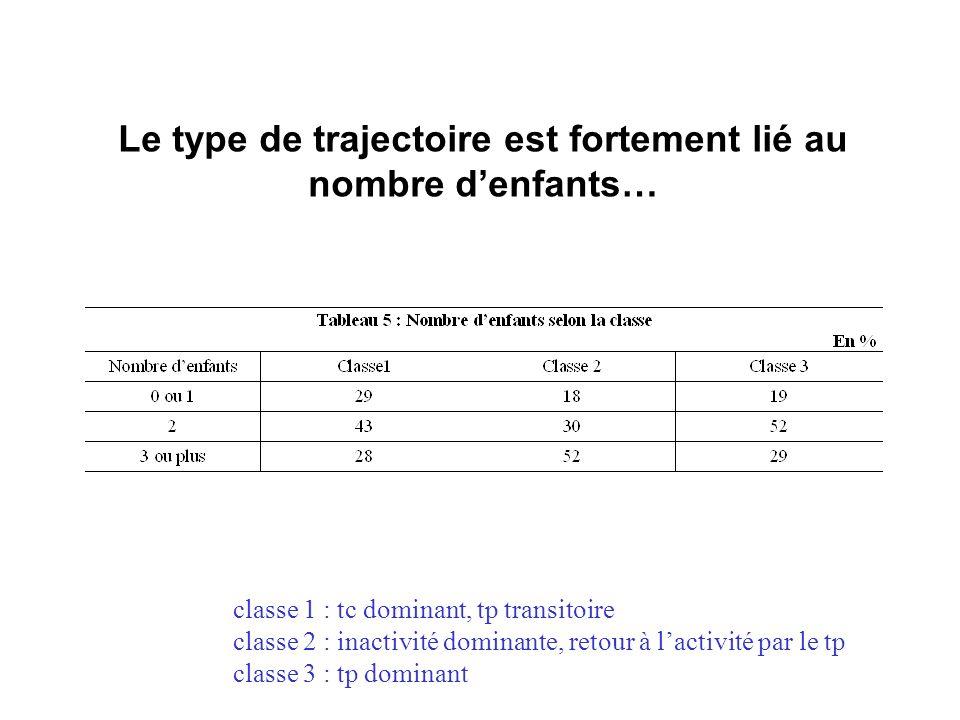 Le type de trajectoire est fortement lié au nombre denfants… classe 1 : tc dominant, tp transitoire classe 2 : inactivité dominante, retour à lactivité par le tp classe 3 : tp dominant
