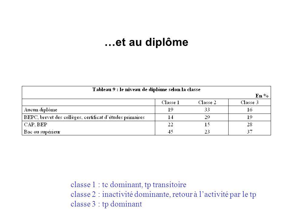 …et au diplôme classe 1 : tc dominant, tp transitoire classe 2 : inactivité dominante, retour à lactivité par le tp classe 3 : tp dominant