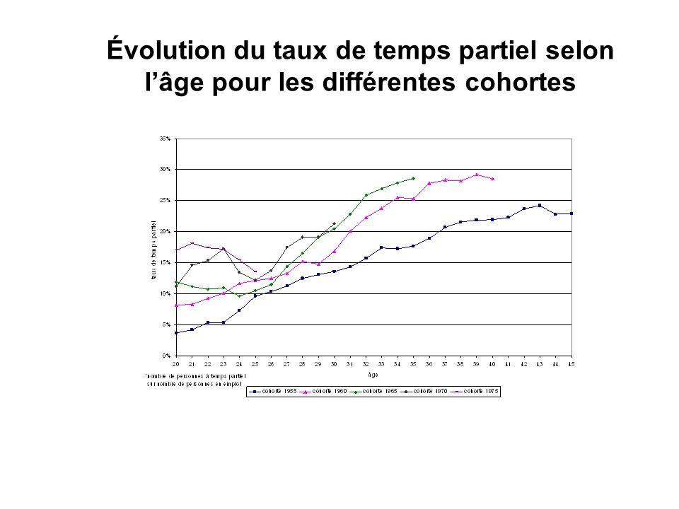Graphiques découlement des cohortes 1955, 1960 et 1965 entre 20 et 35 ans