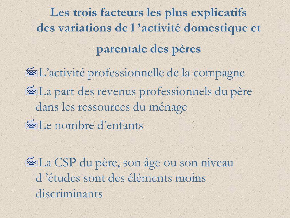 Les trois facteurs les plus explicatifs des variations de l activité domestique et parentale des pères 7Lactivité professionnelle de la compagne 7La p