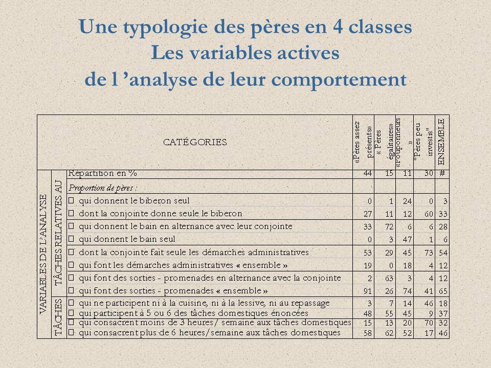 Une typologie des pères en 4 classes Les variables actives de l analyse de leur comportement