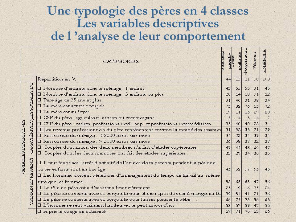Une typologie des pères en 4 classes Les variables descriptives de l analyse de leur comportement