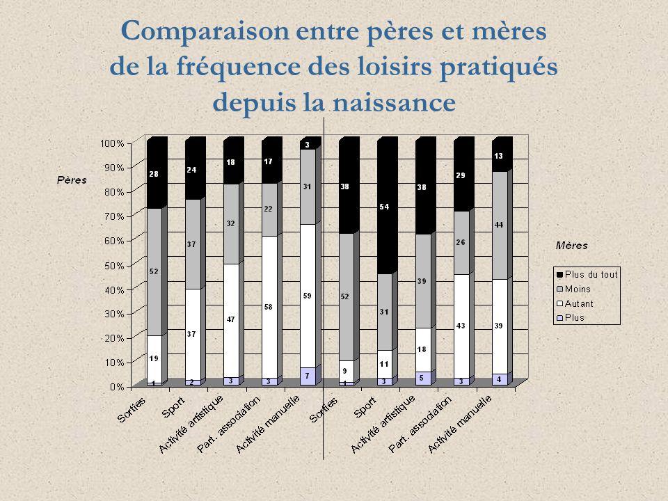 Comparaison entre pères et mères de la fréquence des loisirs pratiqués depuis la naissance