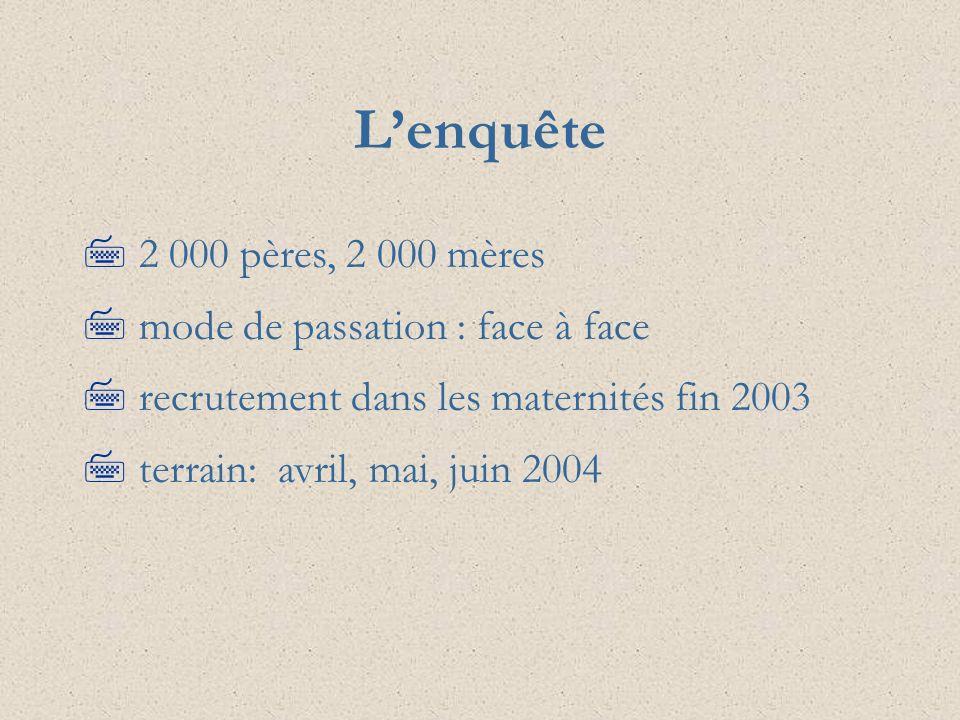 Lenquête 7 2 000 pères, 2 000 mères 7 mode de passation : face à face 7 recrutement dans les maternités fin 2003 7 terrain: avril, mai, juin 2004