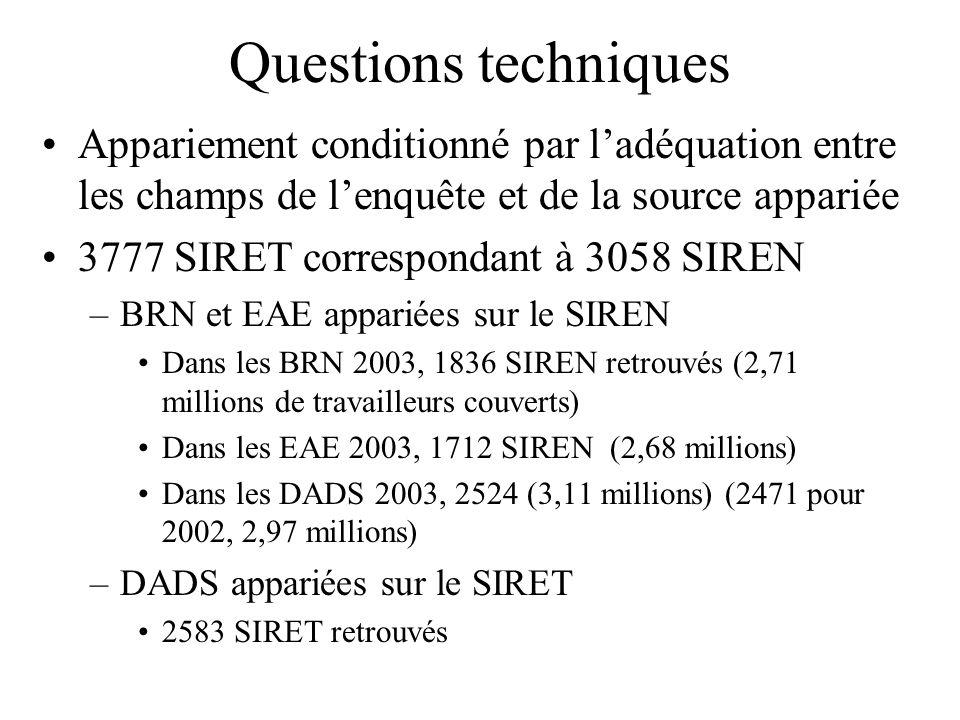 Questions techniques Appariement conditionné par ladéquation entre les champs de lenquête et de la source appariée 3777 SIRET correspondant à 3058 SIREN –BRN et EAE appariées sur le SIREN Dans les BRN 2003, 1836 SIREN retrouvés (2,71 millions de travailleurs couverts) Dans les EAE 2003, 1712 SIREN (2,68 millions) Dans les DADS 2003, 2524 (3,11 millions) (2471 pour 2002, 2,97 millions) –DADS appariées sur le SIRET 2583 SIRET retrouvés