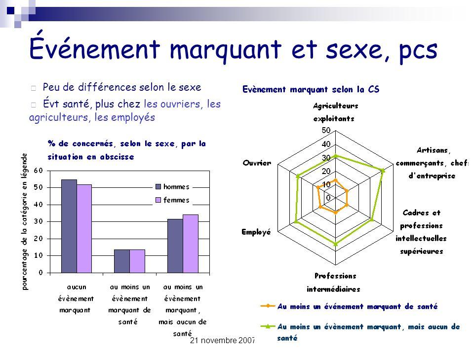 21 novembre 2007 - INED11 Événement marquant et sexe, pcs Peu de différences selon le sexe Évt santé, plus chez les ouvriers, les agriculteurs, les em