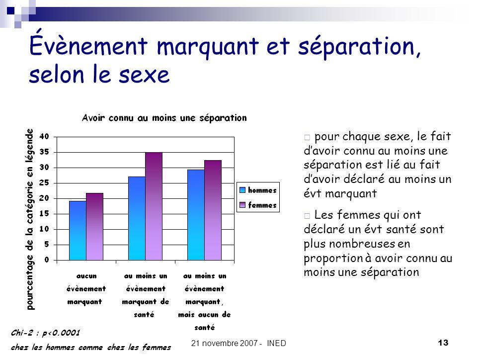 21 novembre 2007 - INED13 Évènement marquant et séparation, selon le sexe Chi-2 : p<0.0001 chez les hommes comme chez les femmes pour chaque sexe, le