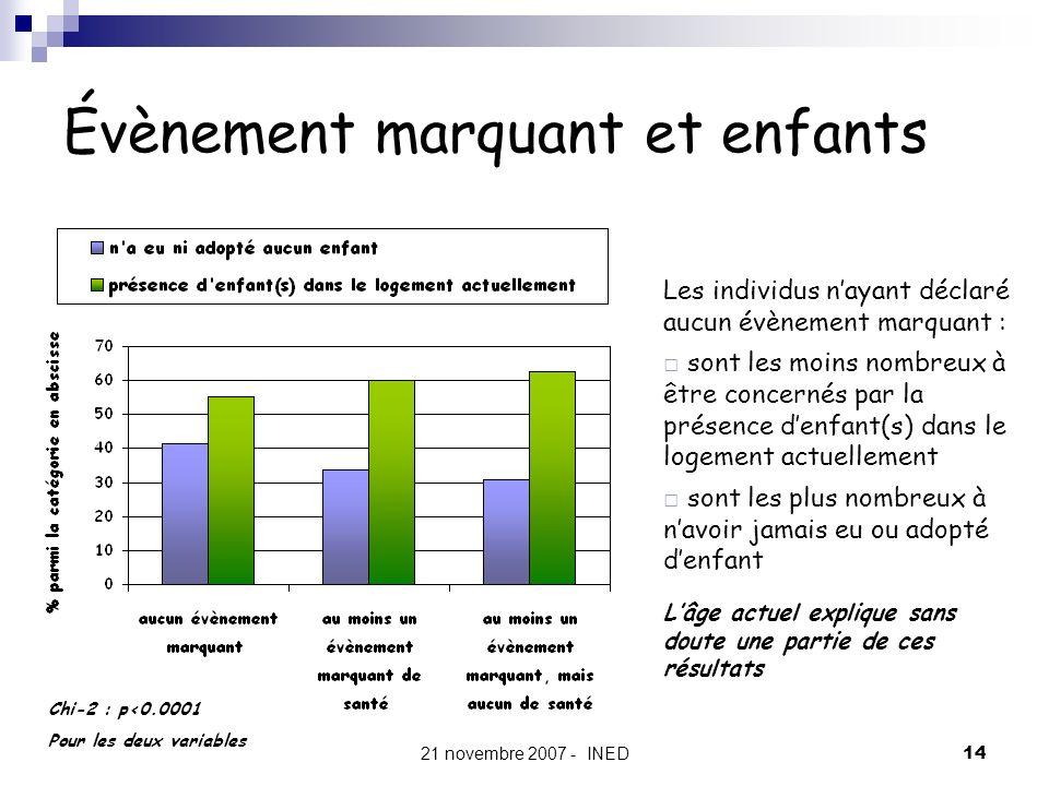 21 novembre 2007 - INED14 Évènement marquant et enfants Chi-2 : p<0.0001 Pour les deux variables Les individus nayant déclaré aucun évènement marquant