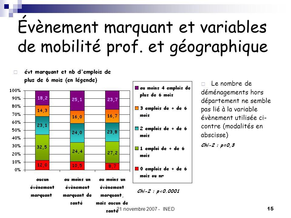 21 novembre 2007 - INED15 Évènement marquant et variables de mobilité prof. et géographique Chi-2 : p<0.0001 Le nombre de déménagements hors départeme