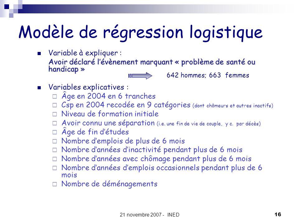 21 novembre 2007 - INED16 Modèle de régression logistique Variable à expliquer : Avoir déclaré lévènement marquant « problème de santé ou handicap » V