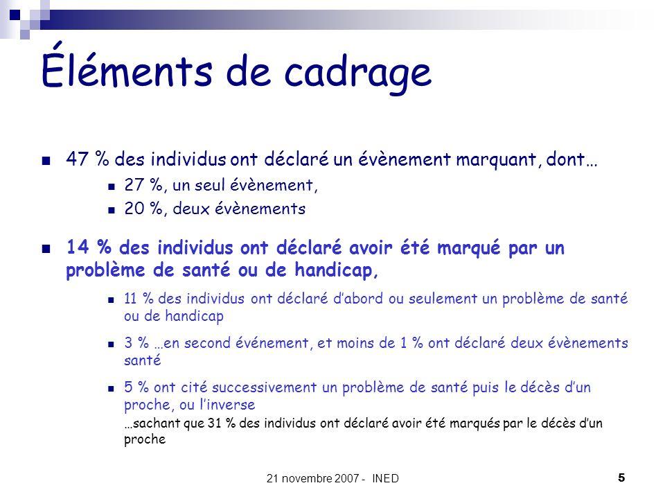 21 novembre 2007 - INED5 Éléments de cadrage 47 % des individus ont déclaré un évènement marquant, dont… 27 %, un seul évènement, 20 %, deux évènement