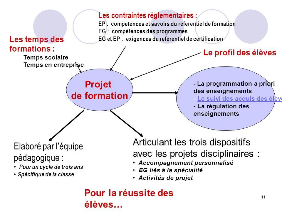 11 Projet de formation - La programmation a priori des enseignements - Le suivi des acquis des élèvesLe suivi des acquis des élèves - La régulation de